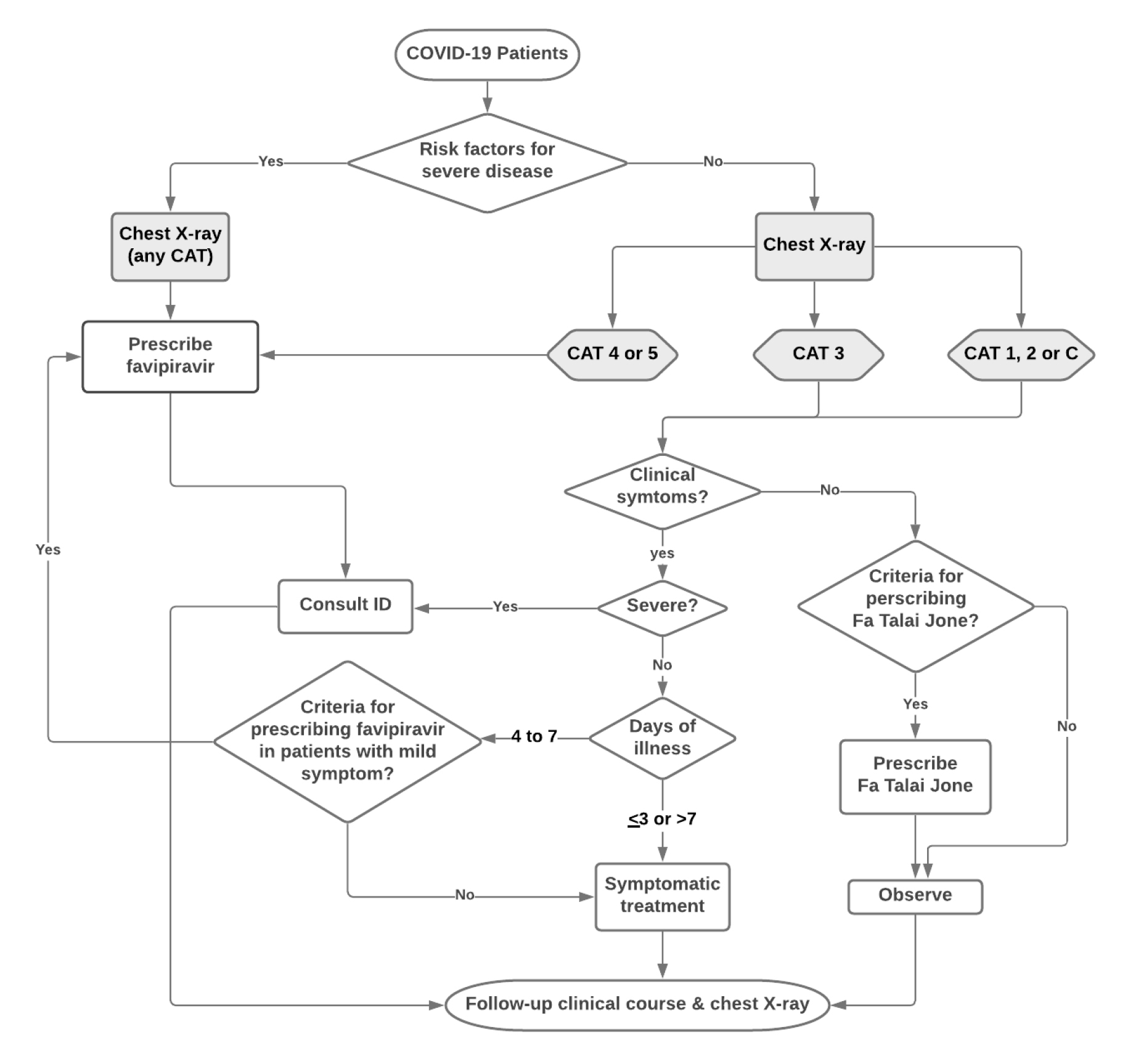 The workflow chart for the management and treatment of COVID-19 patients in Ramathibodi hospitels.